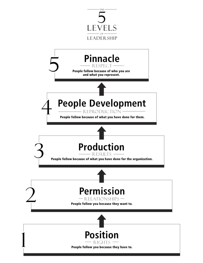 5 Levels of Leadership - Book Version